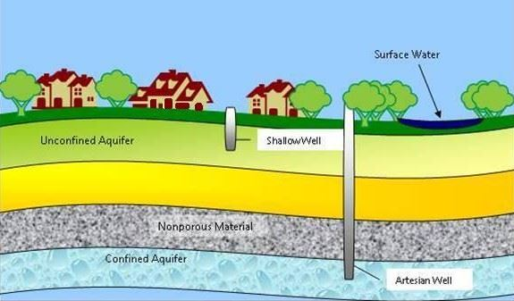 Image of shallow and artesian wells with water levels, drawn
